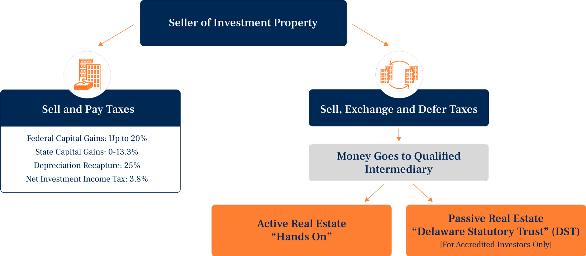 1031 Exchange right for you graphic